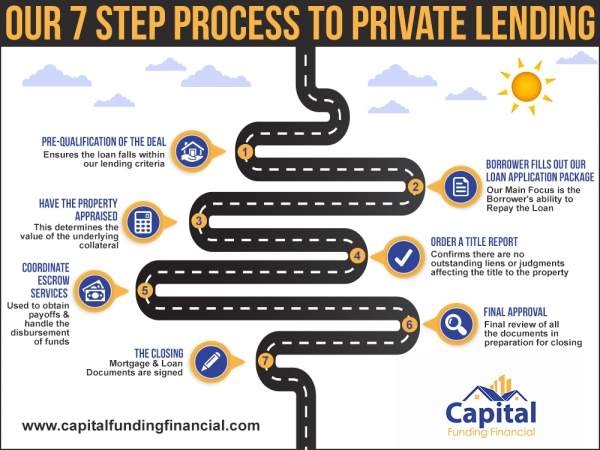 3-ways-capital-funding-financial-s-program-helps-you-finance-real-estate-investm-1474471765