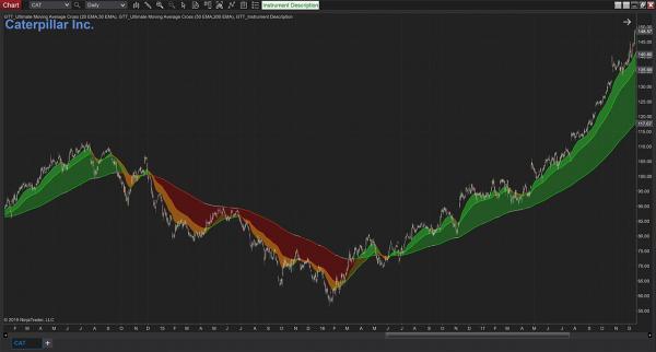 get the best moving average crossover ninjatrader alert tool for high trading su