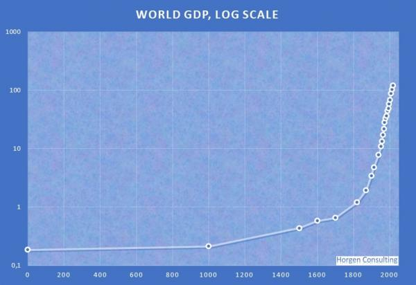 new analysis of world gdp long term shows current growth rate is highest ever